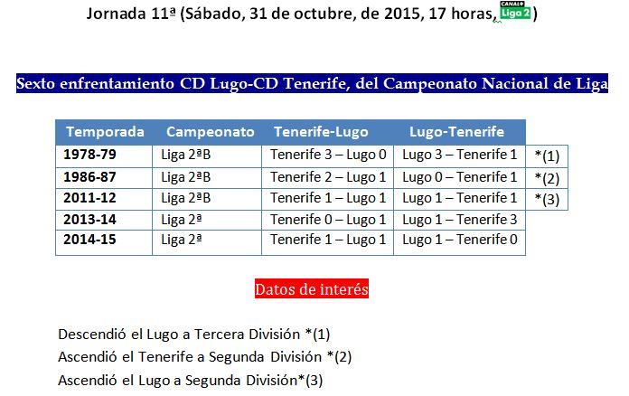 Cuadro Lugo-Tenerife