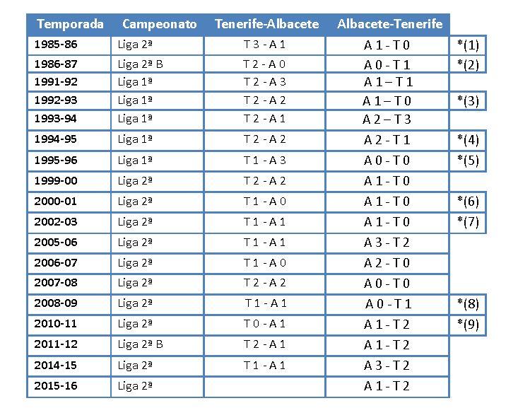 albacete21