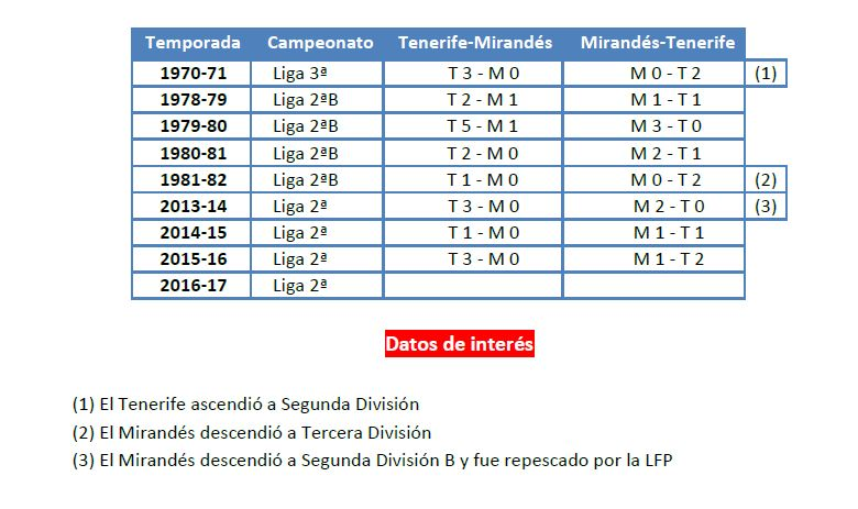 mirandes-17b
